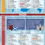How to Buy an Island? Infographic Guide